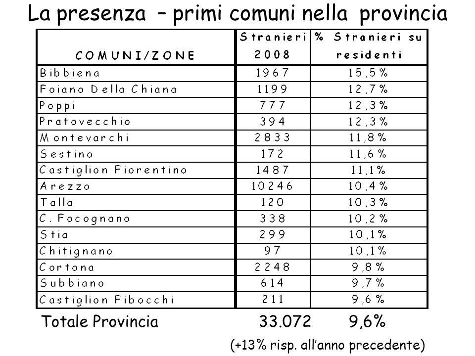La presenza – primi comuni nella provincia Totale Provincia 33.072 9,6% (+13% risp. allanno precedente)