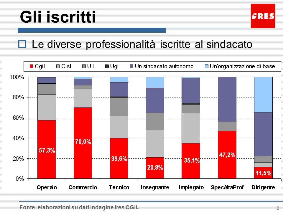 2 Gli iscritti Le diverse professionalità iscritte al sindacato Fonte: elaborazioni su dati indagine Ires CGIL
