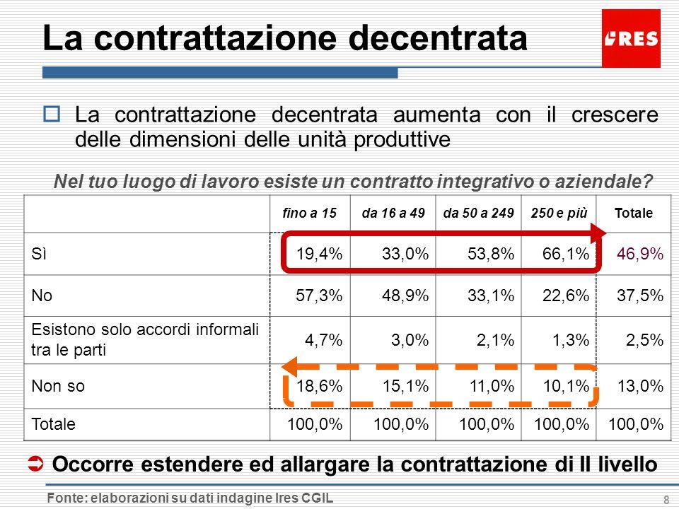 8 La contrattazione decentrata fino a 15da 16 a 49da 50 a 249250 e piùTotale Sì19,4%33,0%53,8%66,1%46,9% No57,3%48,9%33,1%22,6%37,5% Esistono solo accordi informali tra le parti 4,7%3,0%2,1%1,3%2,5% Non so18,6%15,1%11,0%10,1%13,0% Totale100,0% Fonte: elaborazioni su dati indagine Ires CGIL La contrattazione decentrata aumenta con il crescere delle dimensioni delle unità produttive Nel tuo luogo di lavoro esiste un contratto integrativo o aziendale.