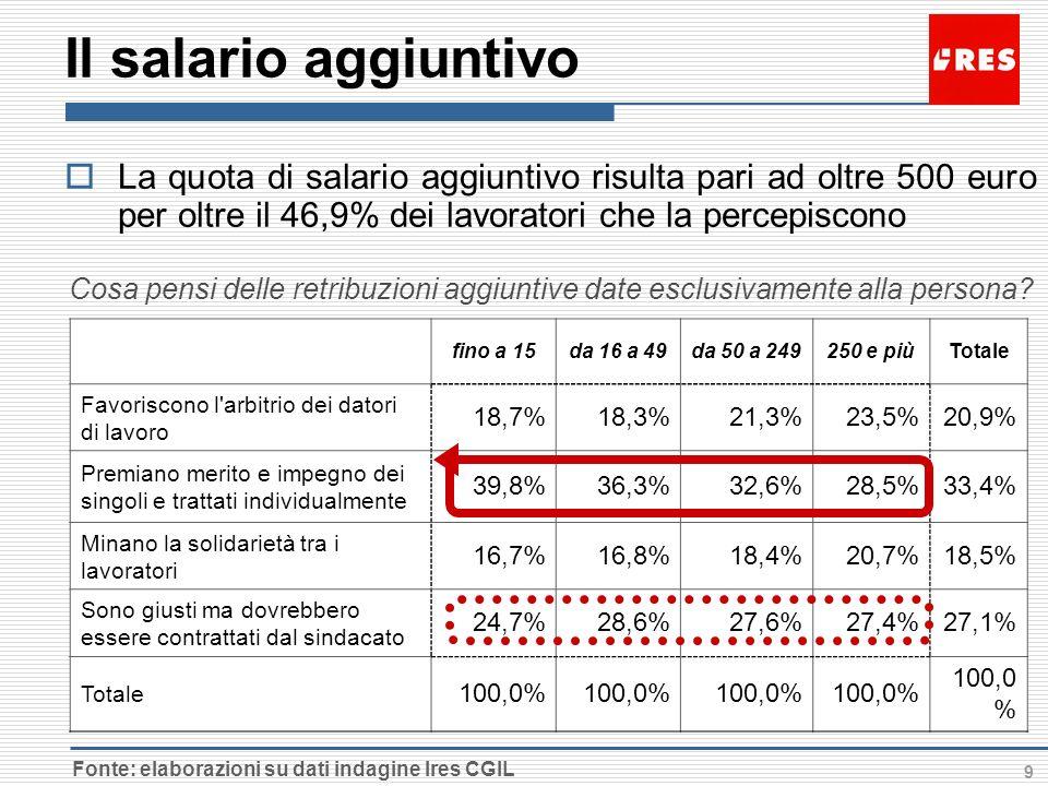9 Il salario aggiuntivo fino a 15da 16 a 49da 50 a 249250 e piùTotale Favoriscono l arbitrio dei datori di lavoro 18,7%18,3%21,3%23,5%20,9% Premiano merito e impegno dei singoli e trattati individualmente 39,8%36,3%32,6%28,5%33,4% Minano la solidarietà tra i lavoratori 16,7%16,8%18,4%20,7%18,5% Sono giusti ma dovrebbero essere contrattati dal sindacato 24,7%28,6%27,6%27,4%27,1% Totale 100,0% Fonte: elaborazioni su dati indagine Ires CGIL La quota di salario aggiuntivo risulta pari ad oltre 500 euro per oltre il 46,9% dei lavoratori che la percepiscono Cosa pensi delle retribuzioni aggiuntive date esclusivamente alla persona