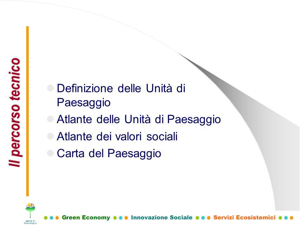 Definizione delle Unità di Paesaggio Atlante delle Unità di Paesaggio Atlante dei valori sociali Carta del Paesaggio Il percorso tecnico