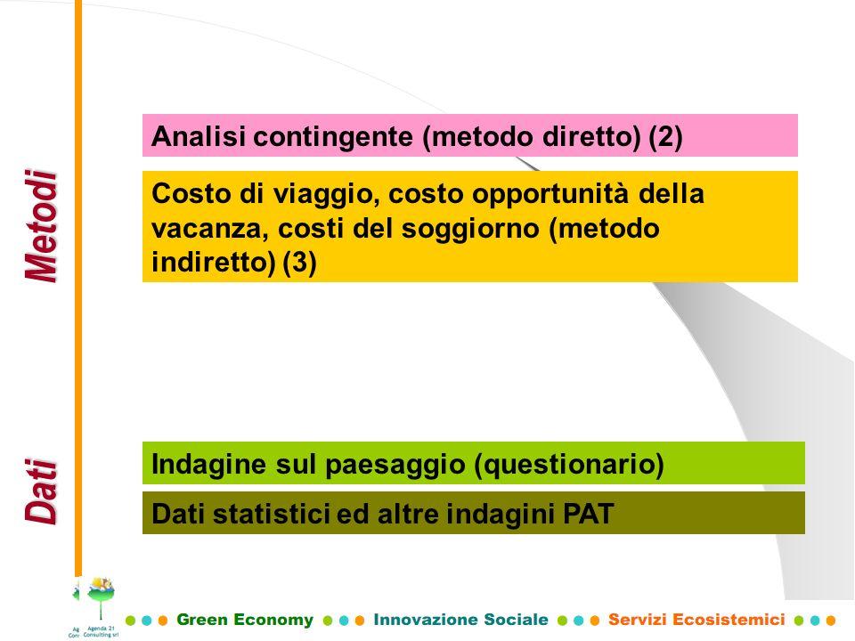 Dati Metodi Analisi contingente (metodo diretto) (2) Costo di viaggio, costo opportunità della vacanza, costi del soggiorno (metodo indiretto) (3) Ind