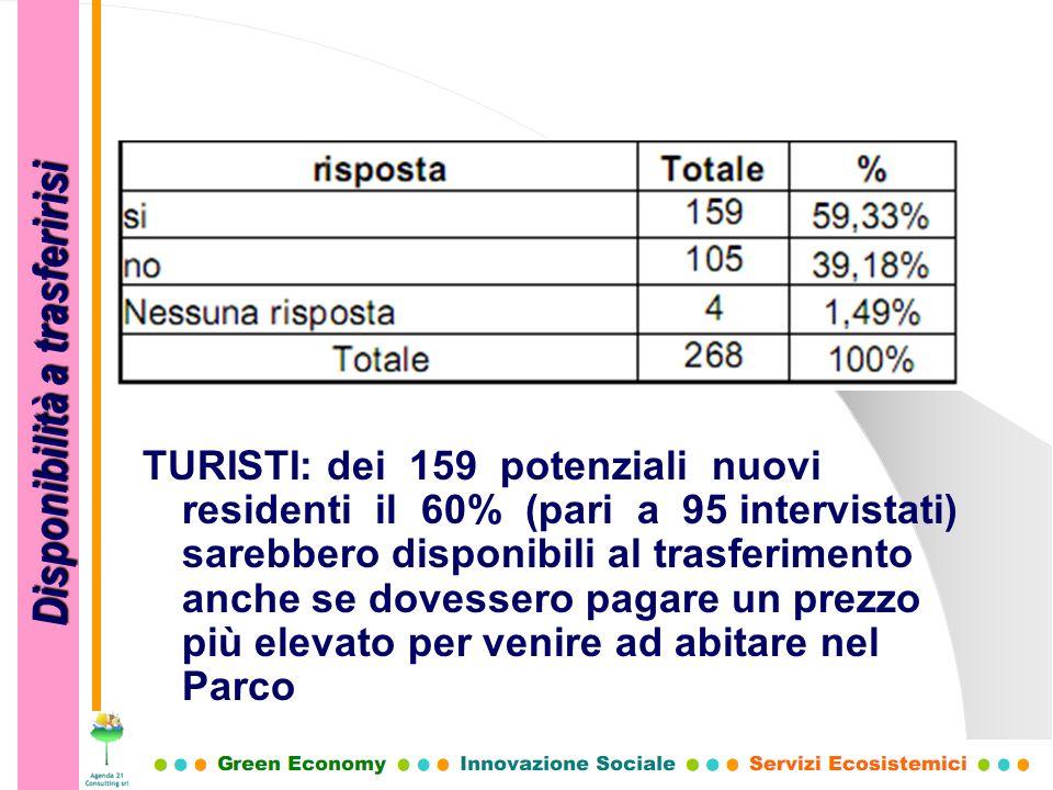TURISTI: dei 159 potenziali nuovi residenti il 60% (pari a 95 intervistati) sarebbero disponibili al trasferimento anche se dovessero pagare un prezzo