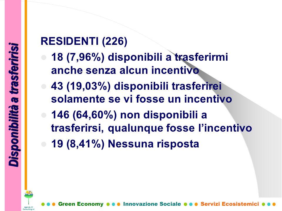 RESIDENTI (226) 18 (7,96%) disponibili a trasferirmi anche senza alcun incentivo 43 (19,03%) disponibili trasferirei solamente se vi fosse un incentiv