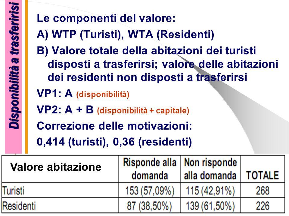 Le componenti del valore: A) WTP (Turisti), WTA (Residenti) B) Valore totale della abitazioni dei turisti disposti a trasferirsi; valore delle abitazi
