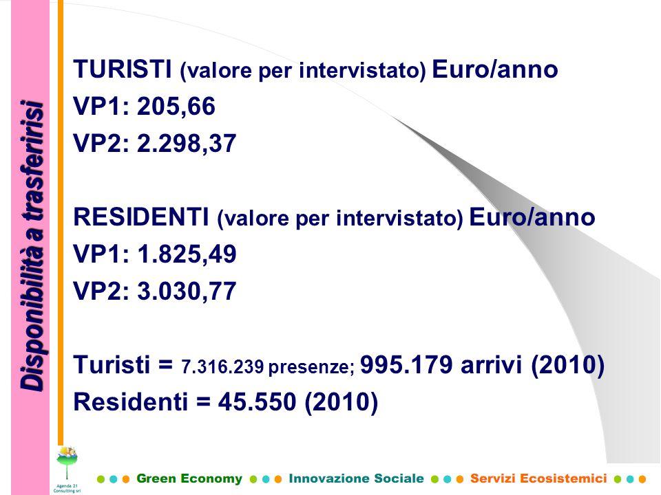 TURISTI (valore per intervistato) Euro/anno VP1: 205,66 VP2: 2.298,37 RESIDENTI (valore per intervistato) Euro/anno VP1: 1.825,49 VP2: 3.030,77 Turist