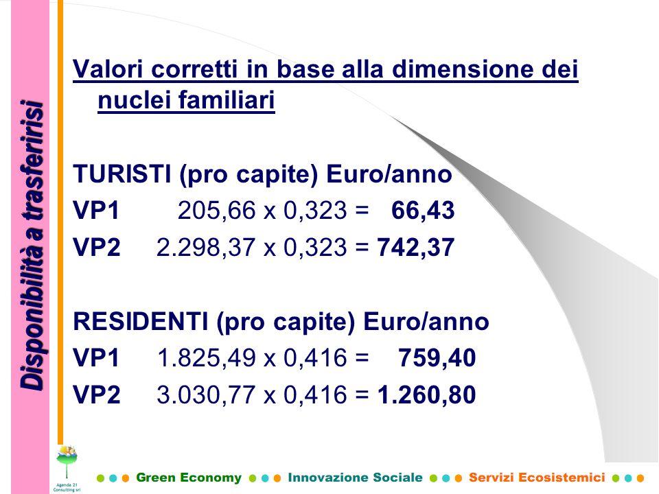 Valori corretti in base alla dimensione dei nuclei familiari TURISTI (pro capite) Euro/anno VP1 205,66 x 0,323 = 66,43 VP2 2.298,37 x 0,323 = 742,37 R