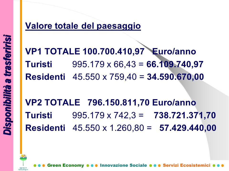 Valore totale del paesaggio VP1 TOTALE 100.700.410,97 Euro/anno Turisti 995.179 x 66,43 = 66.109.740,97 Residenti 45.550 x 759,40 = 34.590.670,00 VP2