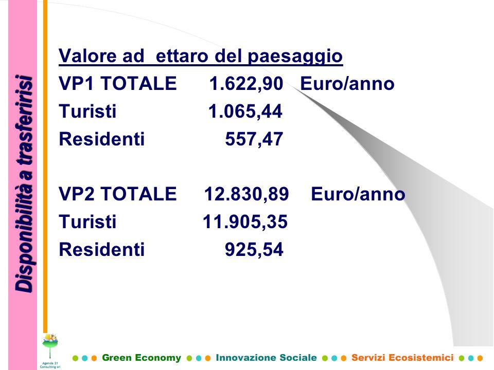 Valore ad ettaro del paesaggio VP1 TOTALE 1.622,90 Euro/anno Turisti 1.065,44 Residenti 557,47 VP2 TOTALE 12.830,89 Euro/anno Turisti 11.905,35 Reside