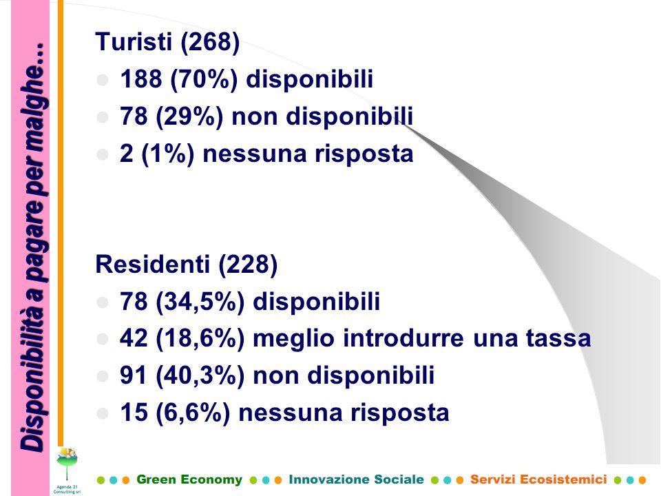 Turisti (268) 188 (70%) disponibili 78 (29%) non disponibili 2 (1%) nessuna risposta Residenti (228) 78 (34,5%) disponibili 42 (18,6%) meglio introdur