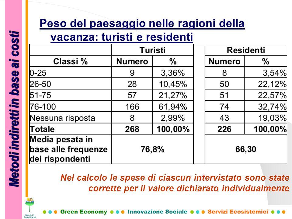 Metodi indiretti in base ai costi Peso del paesaggio nelle ragioni della vacanza: turisti e residenti Nel calcolo le spese di ciascun intervistato son