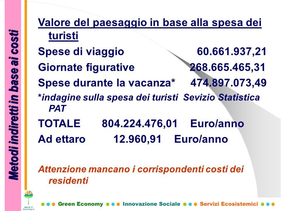 Metodi indiretti in base ai costi Valore del paesaggio in base alla spesa dei turisti Spese di viaggio 60.661.937,21 Giornate figurative 268.665.465,3