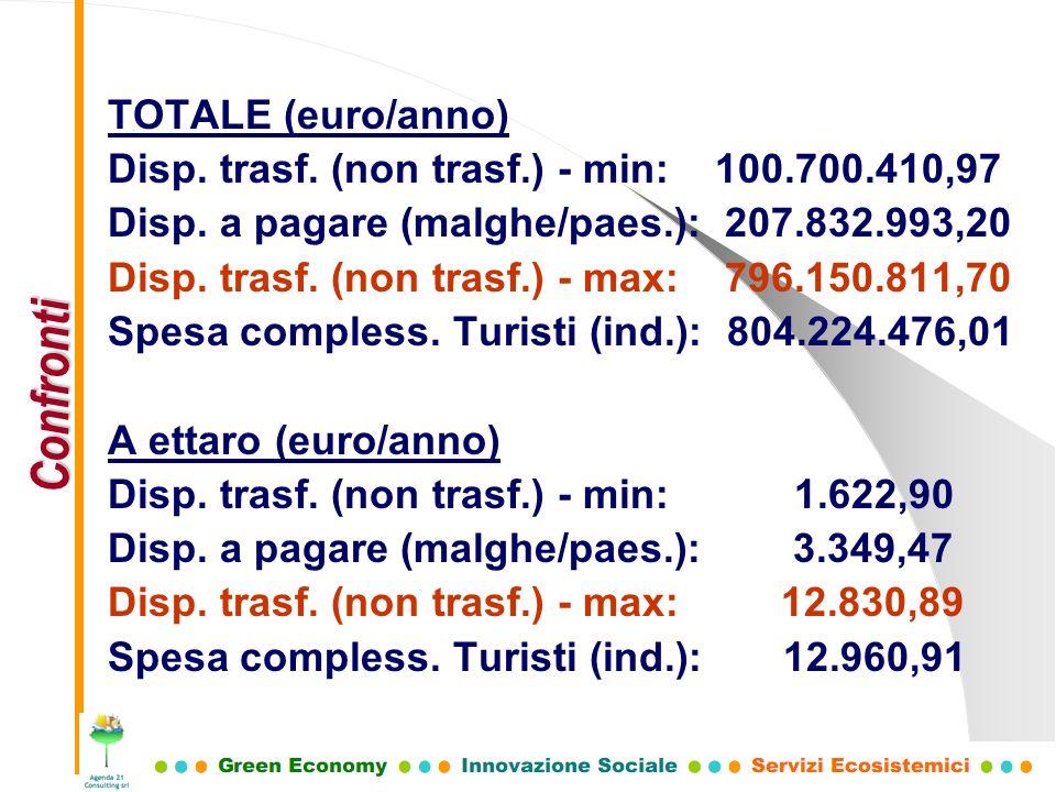 TOTALE (euro/anno) Disp. trasf. (non trasf.) - min: 100.700.410,97 Disp. a pagare (malghe/paes.): 207.832.993,20 Disp. trasf. (non trasf.) - max: 796.
