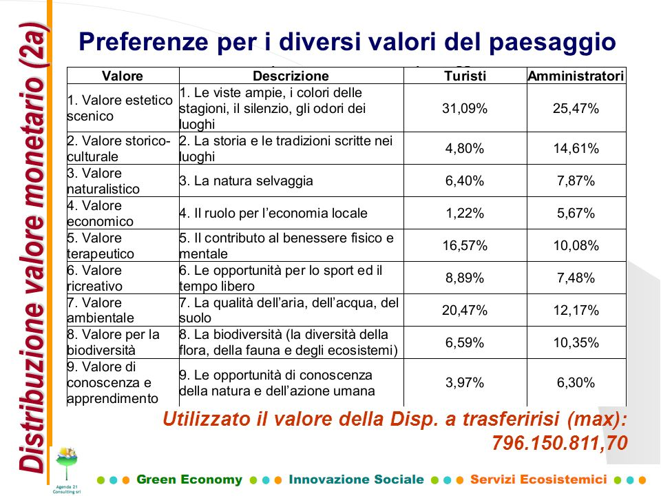 Preferenze per i diversi valori del paesaggio Distribuzione valore monetario (2a) Utilizzato il valore della Disp. a trasferirisi (max): 796.150.811,7