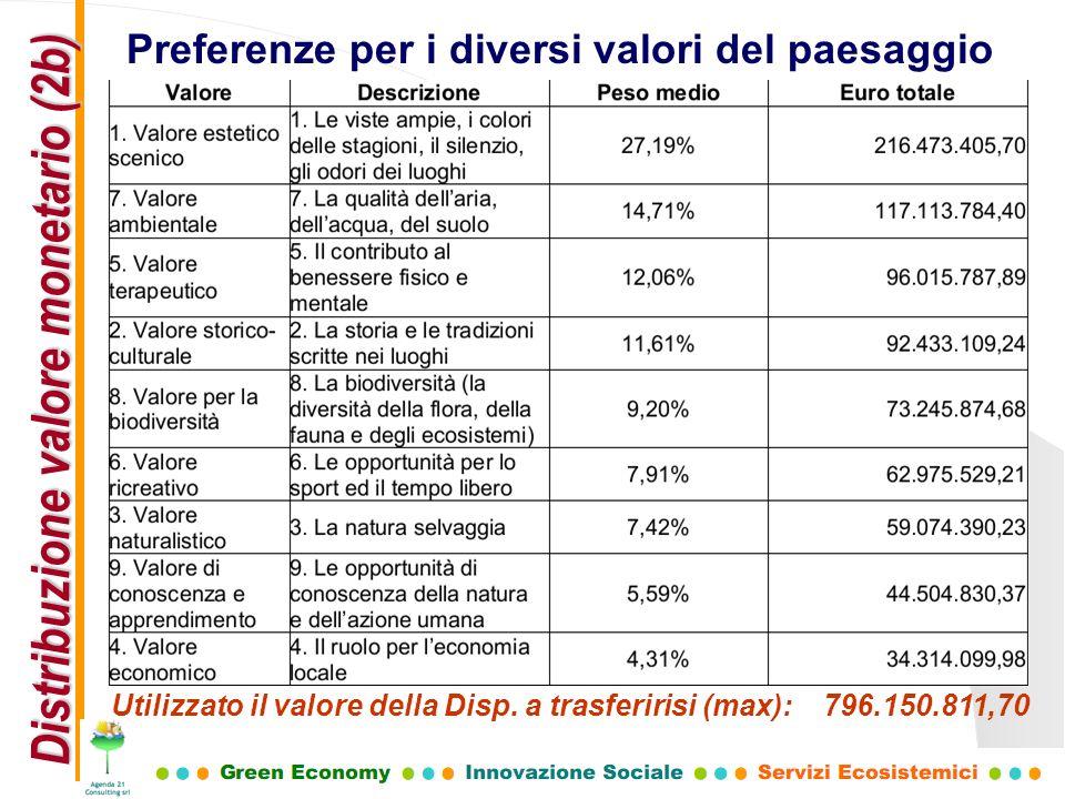 Preferenze per i diversi valori del paesaggio Distribuzione valore monetario (2b) Utilizzato il valore della Disp. a trasferirisi (max): 796.150.811,7