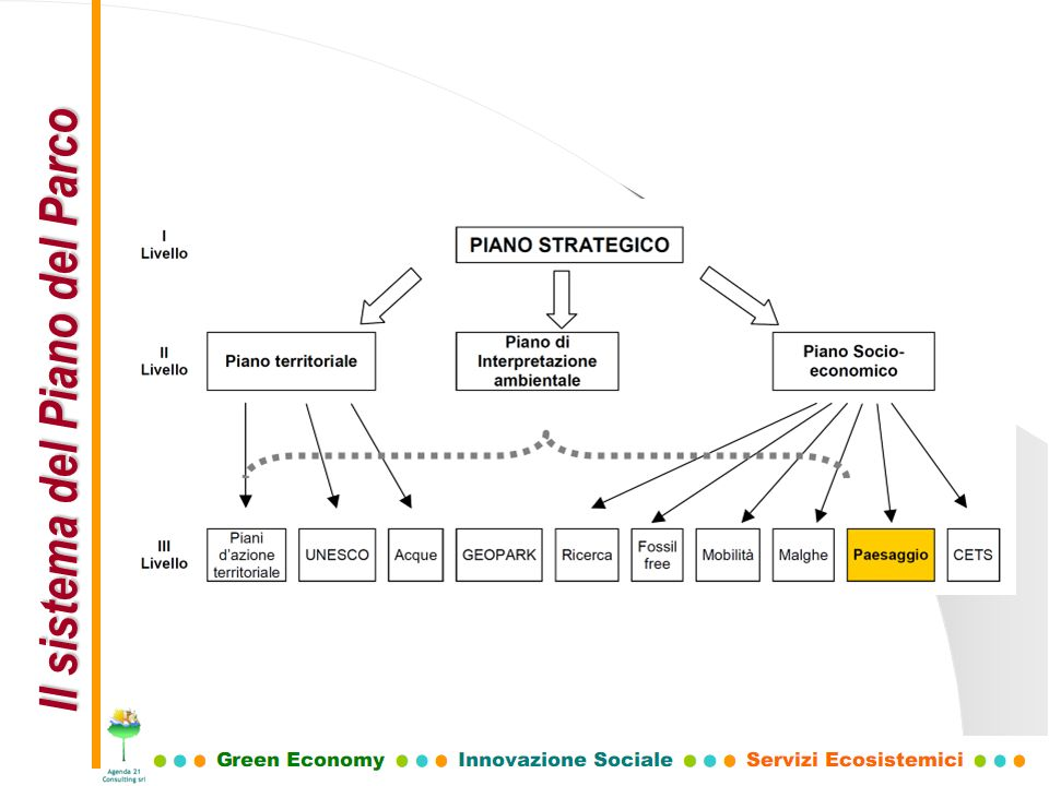 Il sistema del Piano del Parco