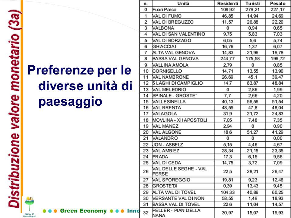 Preferenze per le diverse unità di paesaggio Distribuzione valore monetario (3a)