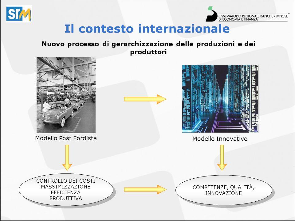 Modello Post Fordista Modello Innovativo Nuovo processo di gerarchizzazione delle produzioni e dei produttori CONTROLLO DEI COSTI MASSIMIZZAZIONE EFFICIENZA PRODUTTIVA CONTROLLO DEI COSTI MASSIMIZZAZIONE EFFICIENZA PRODUTTIVA COMPETENZE, QUALITÀ, INNOVAZIONE Il contesto internazionale