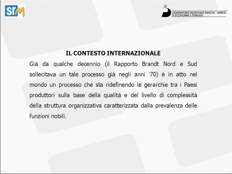 Il Mezzogiorno Modello di specializzazione produttivo obsoleto SETTORI PREVALENTI: MANIFATTURIERO TRADIZIONALE SETTORI PREVALENTI: MANIFATTURIERO TRADIZIONALE CARATTERISTICHE: BASSO CONTENUTO TECNOLOGICO ED INNOVATIVO CARATTERISTICHE: BASSO CONTENUTO TECNOLOGICO ED INNOVATIVO In particolare: PIL PRO CAPITE 100 Italia 74 Mezzogiorno TASSO DI DISOCCUPAZIONE 7% Italia 12% Mezzogiorno APERTURA SU ESTERO 12% dellexport nazionale Buona performance nel 2007: +11% INDICE INFRASTRUTTURAZIONE 100 Italia 75 Mezzogiorno