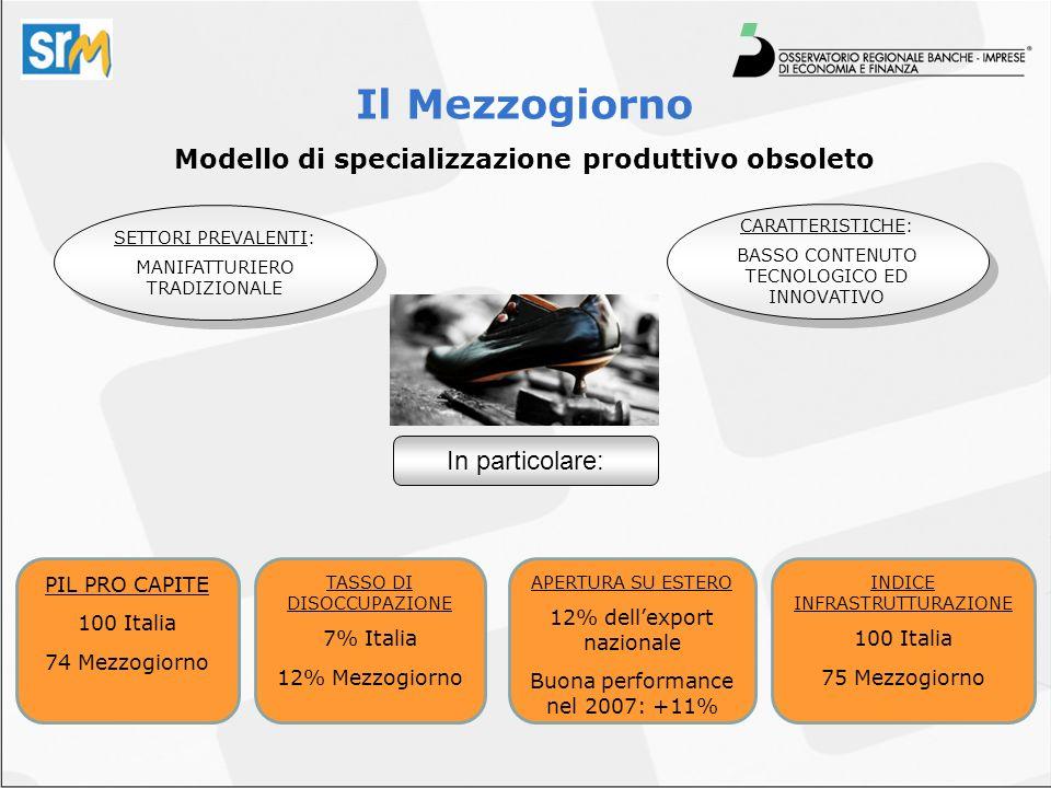 Il Mezzogiorno Modello di specializzazione produttivo obsoleto SETTORI PREVALENTI: MANIFATTURIERO TRADIZIONALE SETTORI PREVALENTI: MANIFATTURIERO TRAD