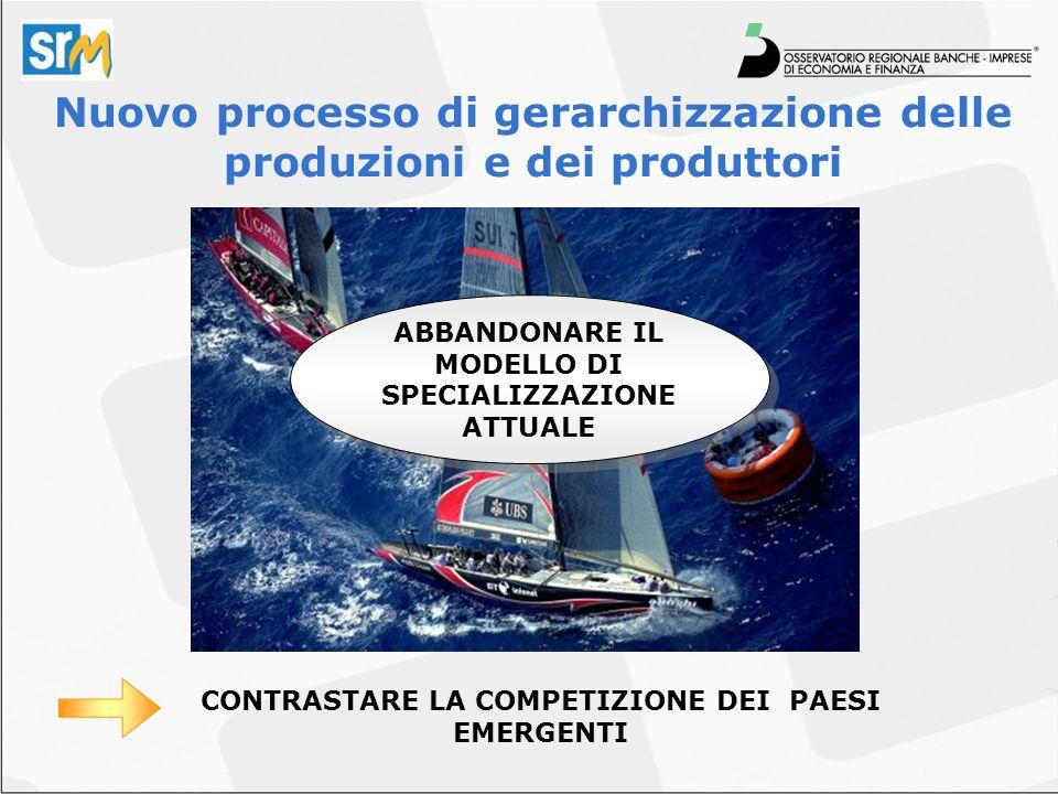 Nuovo processo di gerarchizzazione delle produzioni e dei produttori ABBANDONARE IL MODELLO DI SPECIALIZZAZIONE ATTUALE CONTRASTARE LA COMPETIZIONE DEI PAESI EMERGENTI