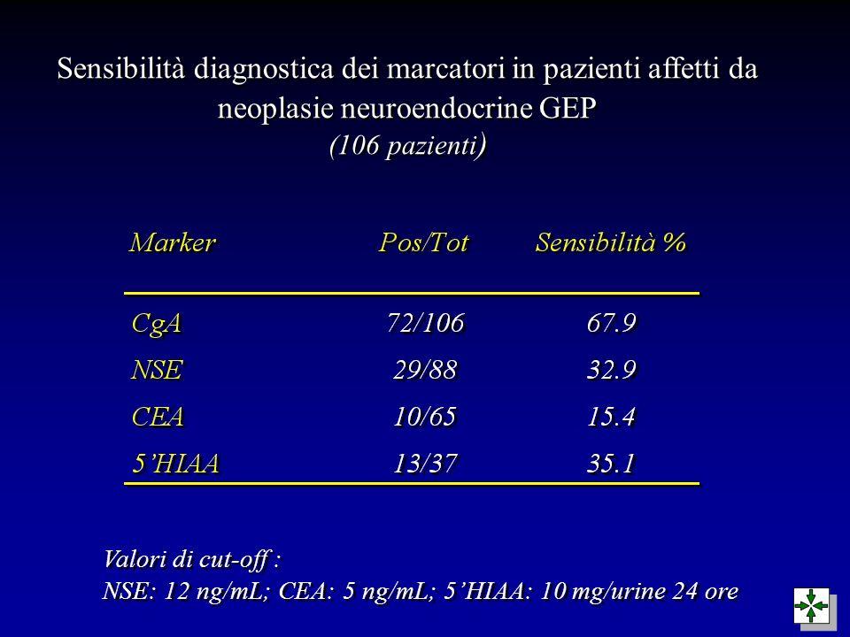 Sensibilità diagnostica dei marcatori in pazienti affetti da neoplasie neuroendocrine GEP (106 pazienti ) Valori di cut-off : NSE: 12 ng/mL; CEA: 5 ng