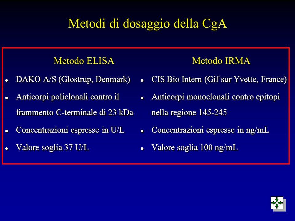Metodi di dosaggio della CgA Metodo ELISA l DAKO A/S (Glostrup, Denmark) l Anticorpi policlonali contro il frammento C-terminale di 23 kDa l Concentra