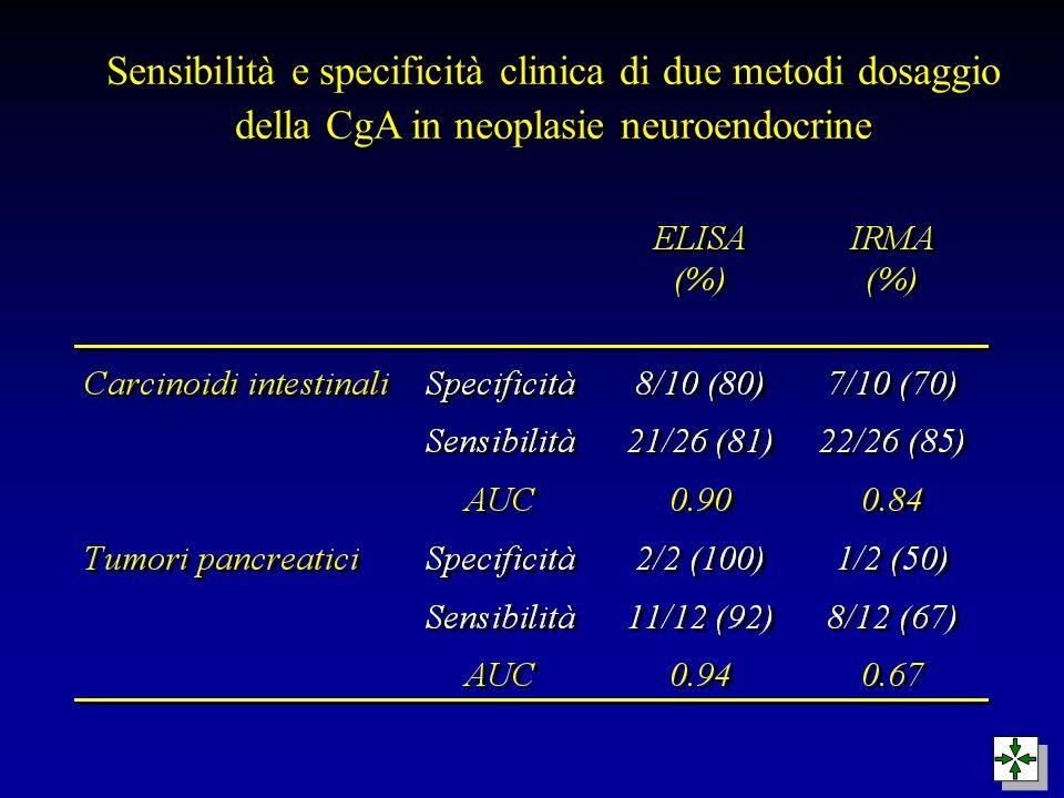 Sensibilità e specificità clinica di due metodi dosaggio della CgA in neoplasie neuroendocrine