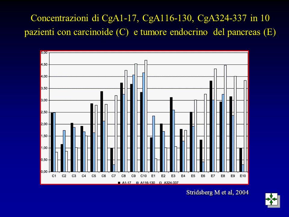 Concentrazioni di CgA1-17, CgA116-130, CgA324-337 in 10 pazienti con carcinoide (C) e tumore endocrino del pancreas (E) Stridsberg M et al, 2004