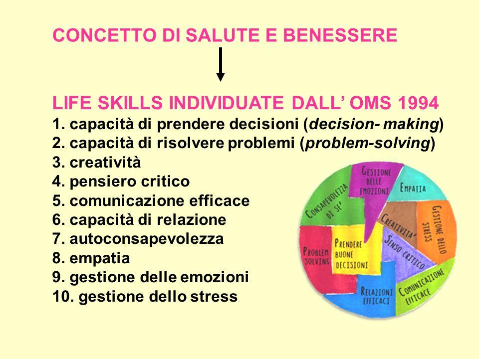 CONCETTO DI SALUTE E BENESSERE LIFE SKILLS INDIVIDUATE DALL OMS 1994 1. capacità di prendere decisioni (decision- making) 2. capacità di risolvere pro