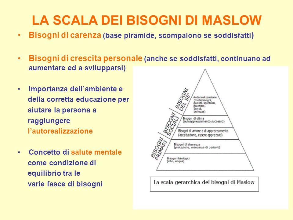 LA SCALA DEI BISOGNI DI MASLOW Bisogni di carenza (base piramide, scompaiono se soddisfatti ) Bisogni di crescita personale (anche se soddisfatti, con