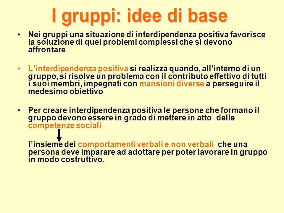 Nei gruppi una situazione di interdipendenza positiva favorisce la soluzione di quei problemi complessi che si devono affrontare Linterdipendenza posi