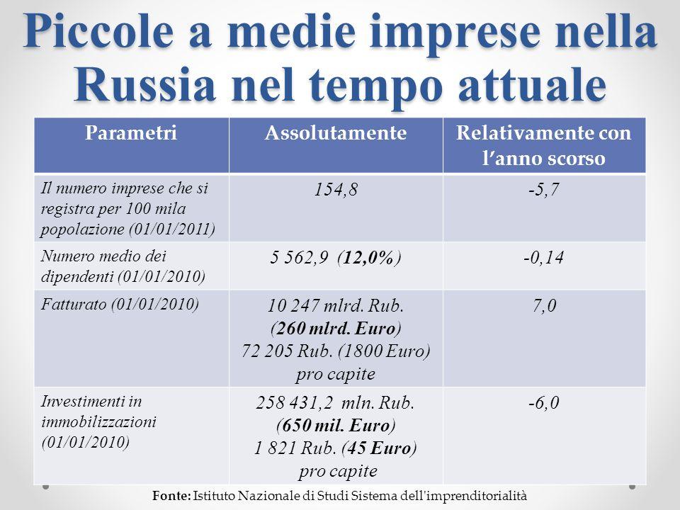 Piccole a medie imprese nella Russia nel tempo attuale ParametriAssolutamenteRelativamente con lanno scorso Il numero imprese che si registra per 100 mila popolazione (01/01/2011) 154,8-5,7 Numero medio dei dipendenti (01/01/2010) 5 562,9 (12,0% )-0,14 Fatturato (01/01/2010) 10 247 mlrd.