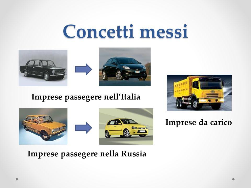 Concetti messi Imprese passegere nellItalia Imprese passegere nella Russia Imprese da carico