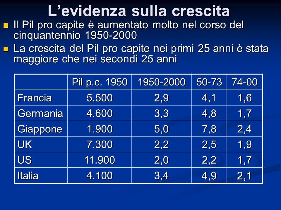 Levidenza sulla crescita I paesi inizialmente più poveri sono cresciuti maggiormente I paesi inizialmente più poveri sono cresciuti maggiormente Le differenze nei livelli del Pil pro capite nel 2000 sono minori che nel 1950 Le differenze nei livelli del Pil pro capite nel 2000 sono minori che nel 1950 Pil p.c.