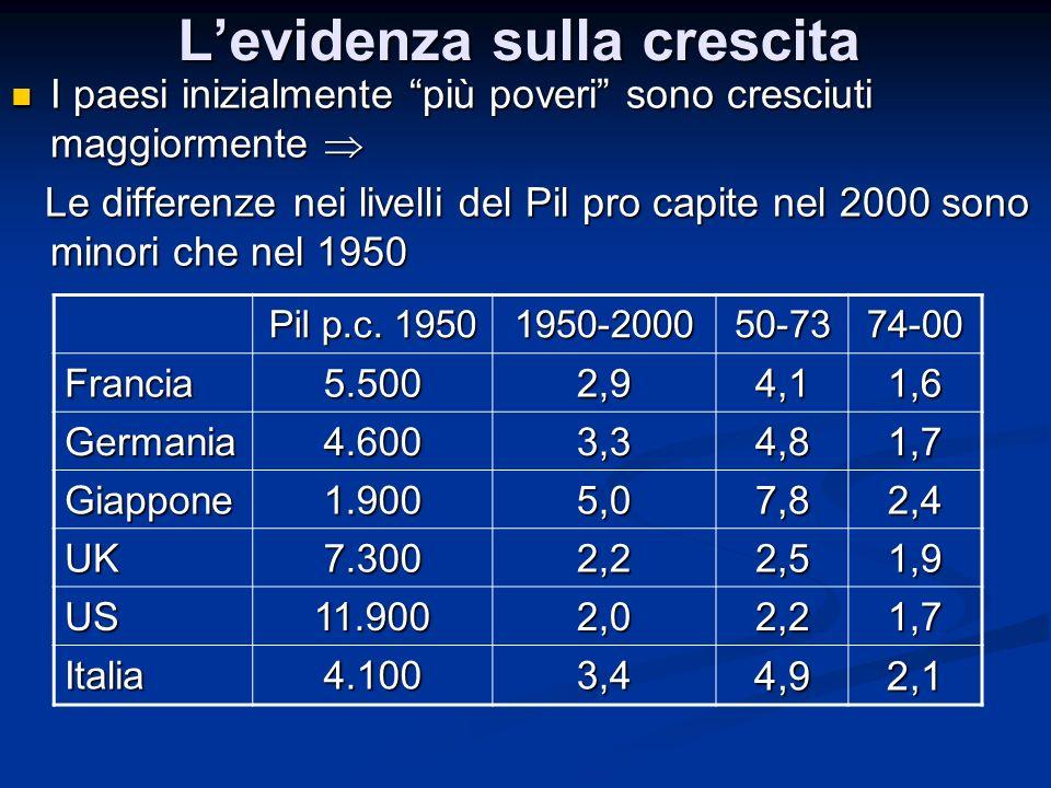 Levidenza sulla crescita I paesi inizialmente più poveri sono cresciuti maggiormente I paesi inizialmente più poveri sono cresciuti maggiormente Le di