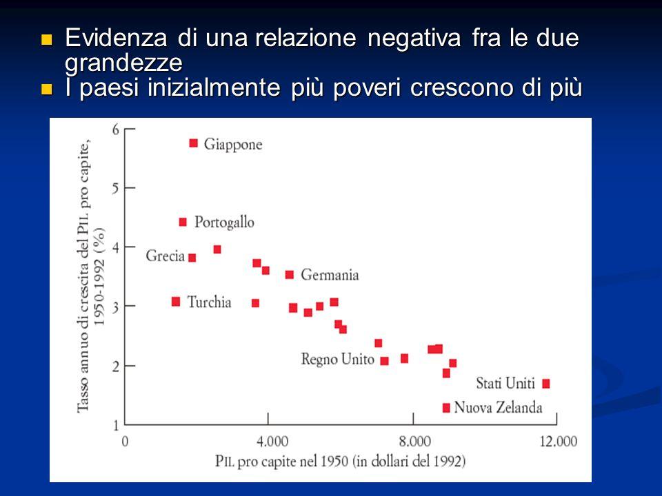 Evidenza di una relazione negativa fra le due grandezze Evidenza di una relazione negativa fra le due grandezze I paesi inizialmente più poveri cresco