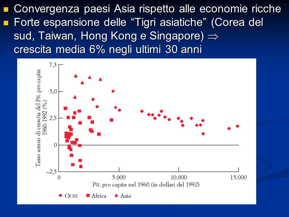 Convergenza paesi Asia rispetto alle economie ricche Convergenza paesi Asia rispetto alle economie ricche Forte espansione delle Tigri asiatiche (Core