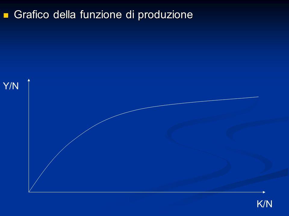 Grafico della funzione di produzione Grafico della funzione di produzione Y/N K/N