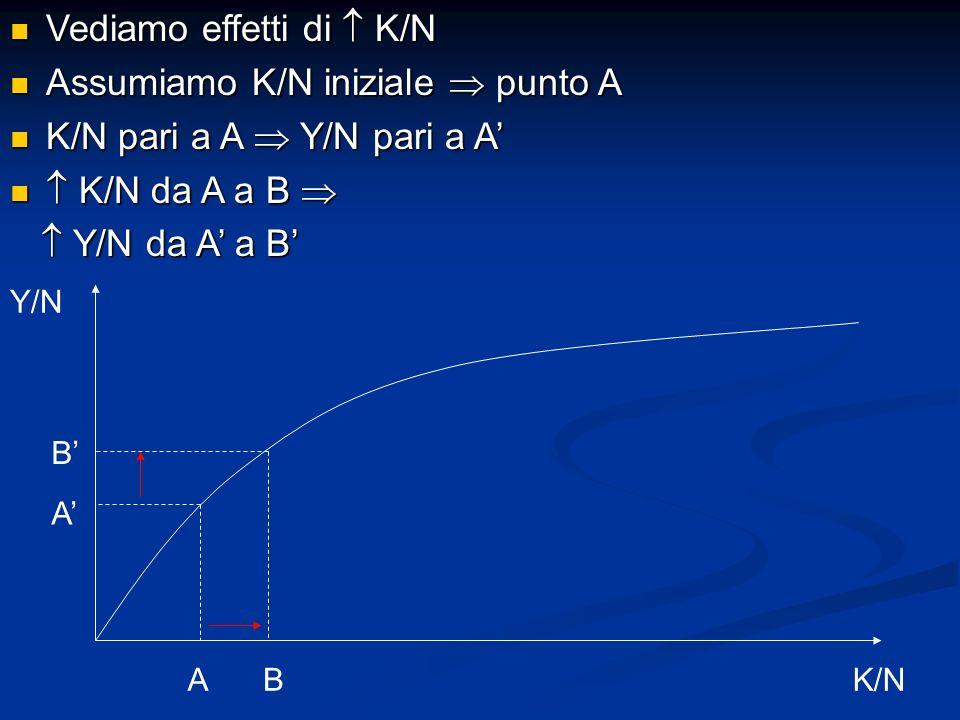 Vediamo effetti di K/N Vediamo effetti di K/N Assumiamo K/N iniziale punto A Assumiamo K/N iniziale punto A K/N pari a A Y/N pari a A K/N pari a A Y/N