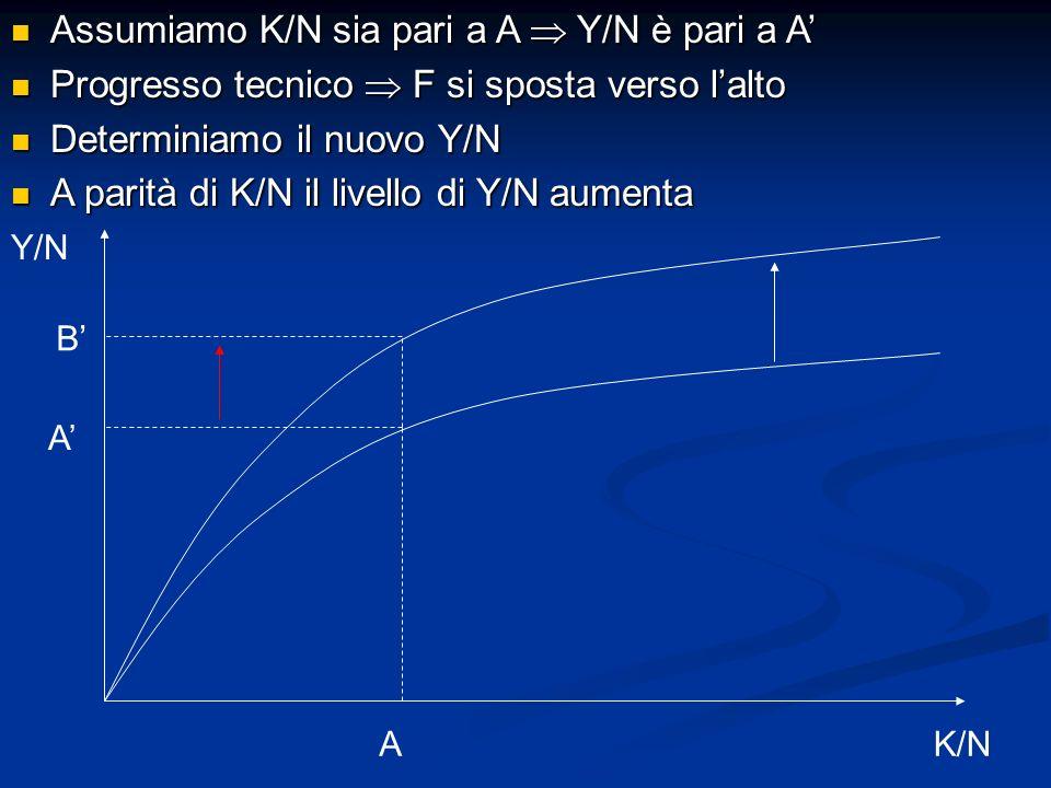 Assumiamo K/N sia pari a A Y/N è pari a A Assumiamo K/N sia pari a A Y/N è pari a A Progresso tecnico F si sposta verso lalto Progresso tecnico F si s