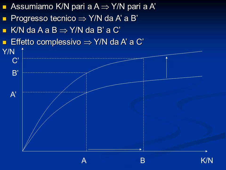 Assumiamo K/N pari a A Y/N pari a A Assumiamo K/N pari a A Y/N pari a A Progresso tecnico Y/N da A a B Progresso tecnico Y/N da A a B K/N da A a B Y/N