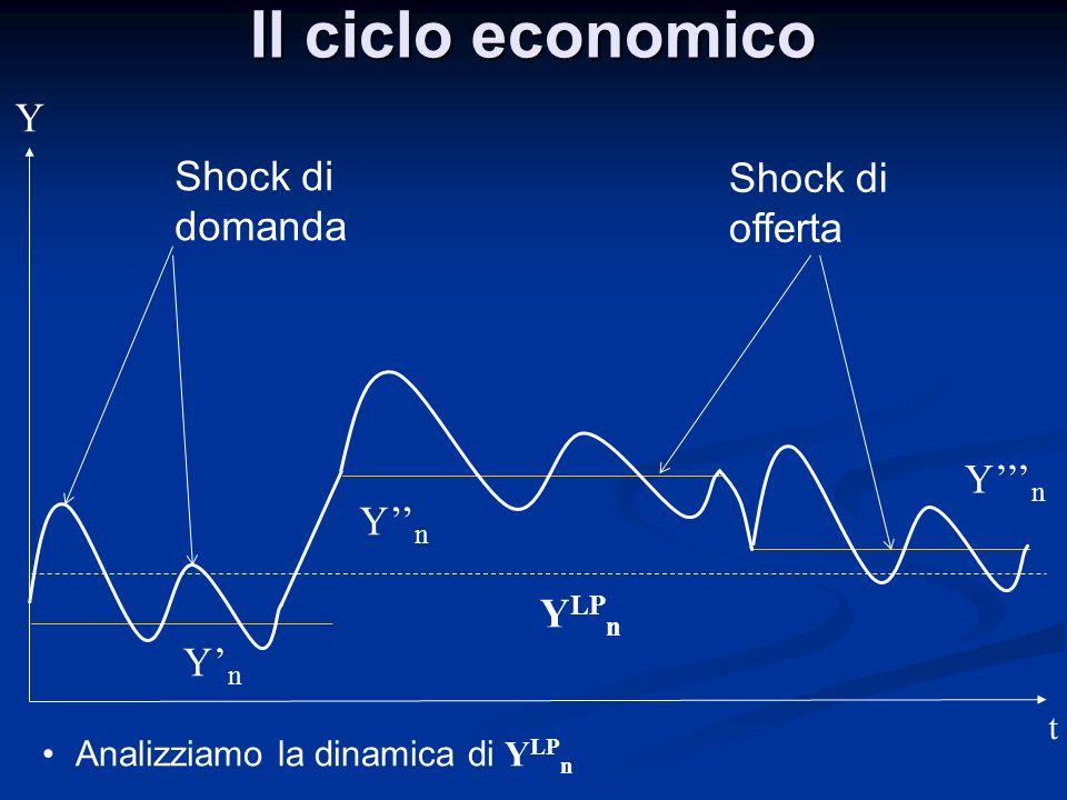 Il ciclo economico t Y YnYn YnYn YnYn Y LP n Shock di offerta Shock di domanda Analizziamo la dinamica di Y LP n