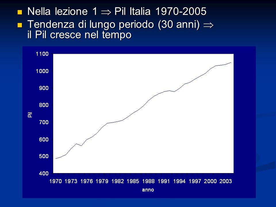 Nella lezione 1 Pil Italia 1970-2005 Nella lezione 1 Pil Italia 1970-2005 Tendenza di lungo periodo (30 anni) il Pil cresce nel tempo Tendenza di lung