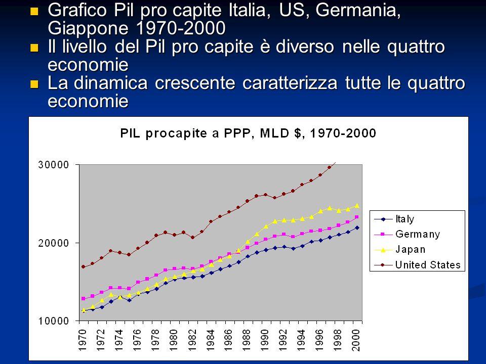 Grafico Pil pro capite Italia, US, Germania, Giappone 1970-2000 Grafico Pil pro capite Italia, US, Germania, Giappone 1970-2000 Il livello del Pil pro