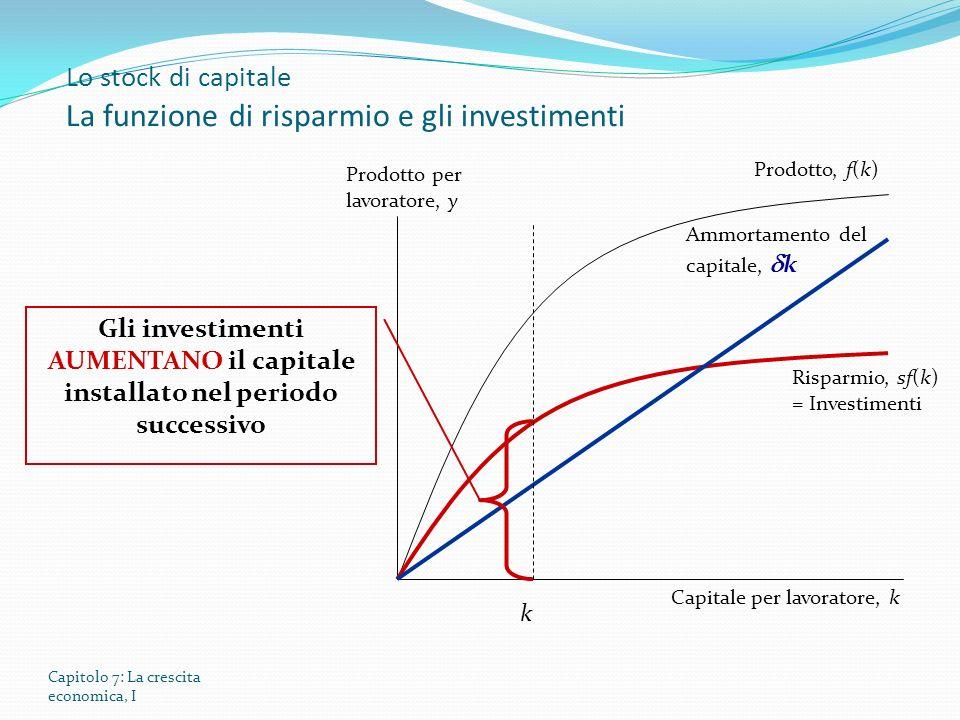 Capitolo 7: La crescita economica, I Lo stock di capitale La funzione di risparmio e gli investimenti Prodotto per lavoratore, y Capitale per lavoratore, k Prodotto, f(k) Risparmio, sf(k) = Investimenti Ammortamento del capitale, k k Gli investimenti AUMENTANO il capitale installato nel periodo successivo