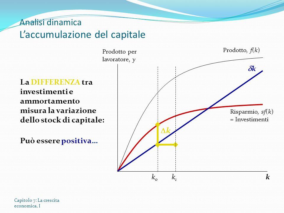 Capitolo 7: La crescita economica, I Analisi dinamica Laccumulazione del capitale Prodotto per lavoratore, y Prodotto, f(k) Risparmio, sf(k) = Investimenti La DIFFERENZA tra investimenti e ammortamento misura la variazione dello stock di capitale: Può essere positiva… k k0k0 k1k1 k k