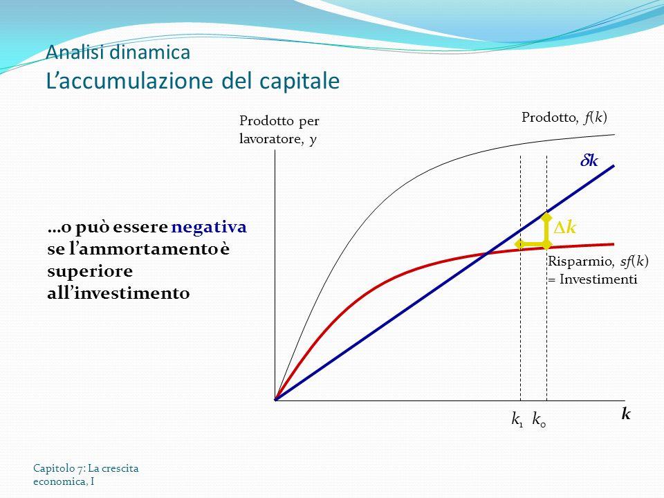 Capitolo 7: La crescita economica, I Prodotto per lavoratore, y Prodotto, f(k) Risparmio, sf(k) = Investimenti …o può essere negativa se lammortamento è superiore allinvestimento k k0k0 k1k1 k Analisi dinamica Laccumulazione del capitale k