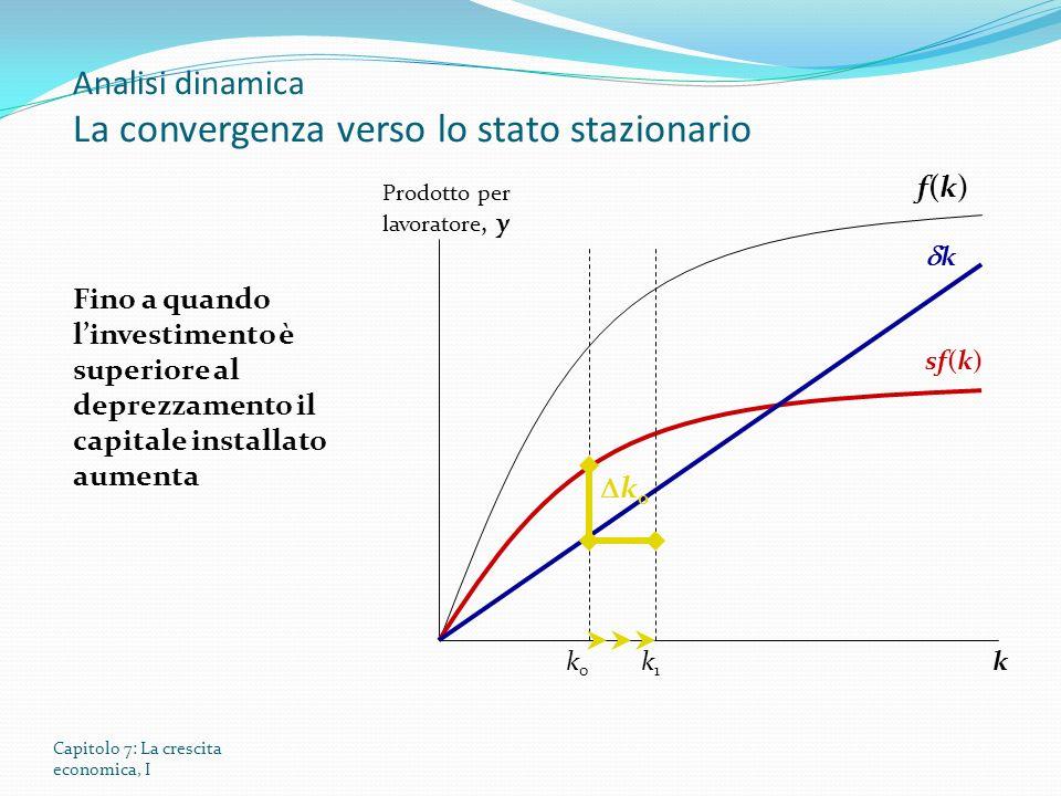 Capitolo 7: La crescita economica, I Analisi dinamica La convergenza verso lo stato stazionario Prodotto per lavoratore, y k f(k)f(k) sf(k) Fino a quando linvestimento è superiore al deprezzamento il capitale installato aumenta k 0 k0k0 k1k1 k