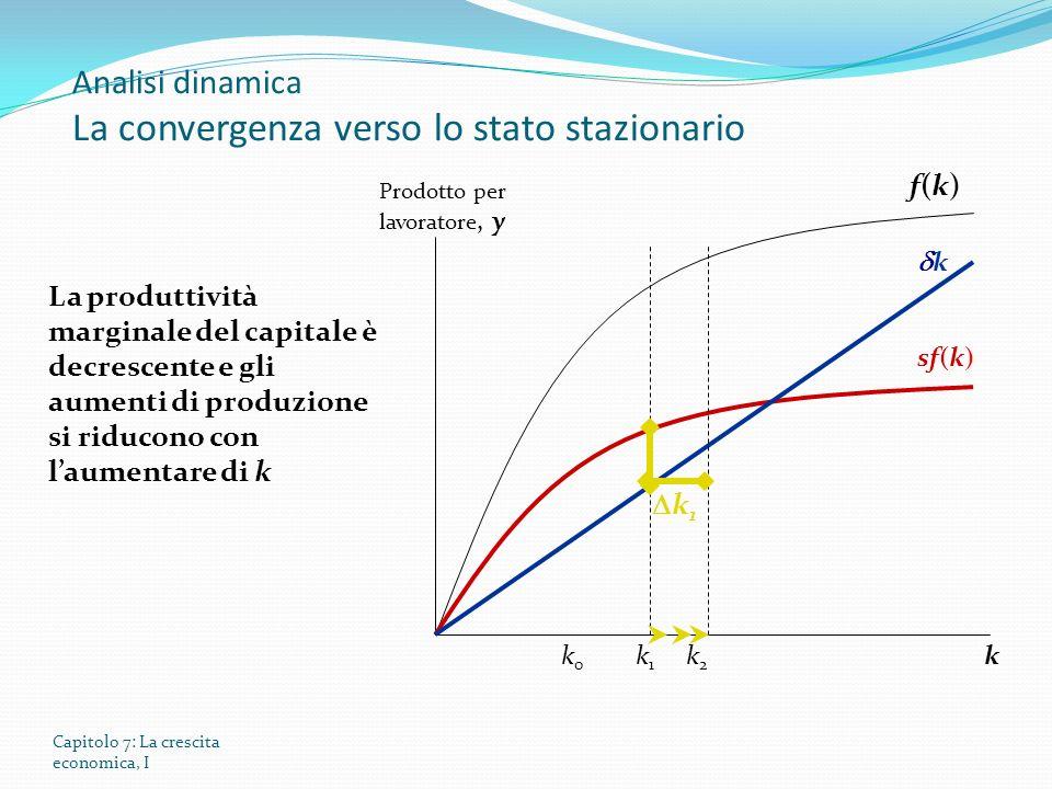 Capitolo 7: La crescita economica, I Prodotto per lavoratore, y k f(k)f(k) sf(k) k k 1 k2k2 La produttività marginale del capitale è decrescente e gli aumenti di produzione si riducono con laumentare di k k0k0 k1k1 Analisi dinamica La convergenza verso lo stato stazionario